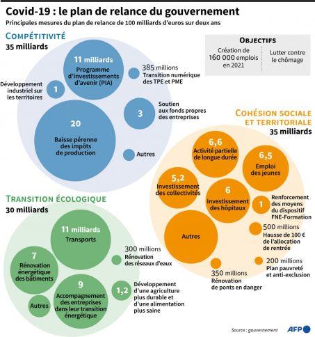 France Relance : en six mois, des projets concrets et des actions déployées sur l'ensemble du territoire